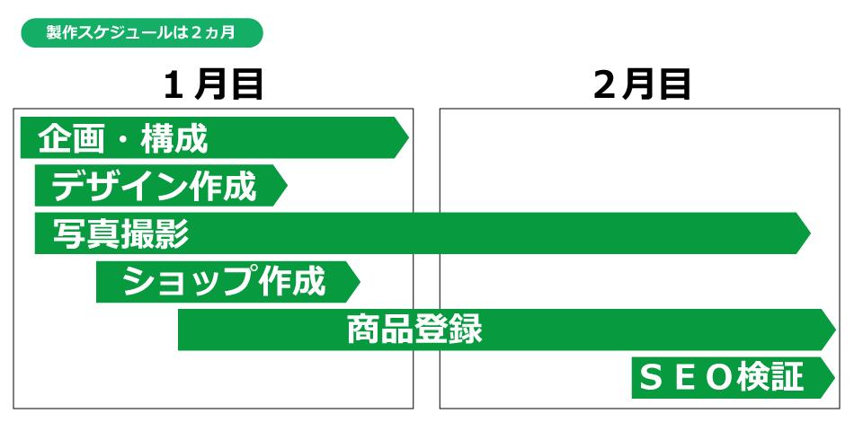 インターネットショップ作成スケジュール